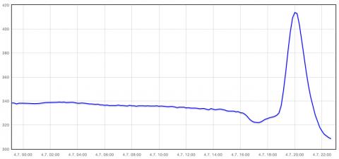 Aare-Abfluss am 4. Juli 2012